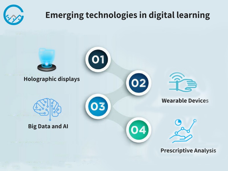 technologies in digital learning