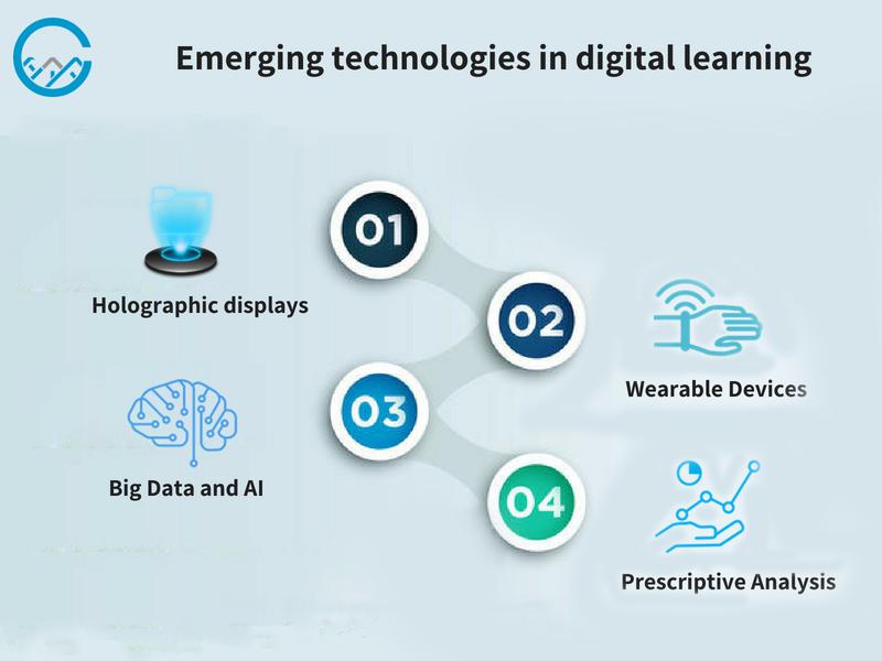 technologies in digital learning