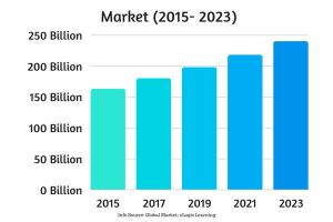 LMS Market (2015- 2023