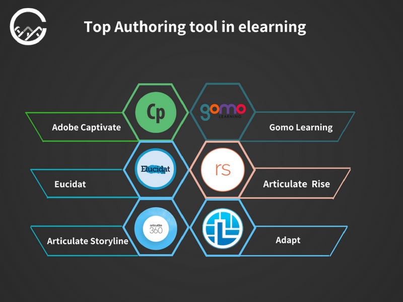 eLearning authoring tools