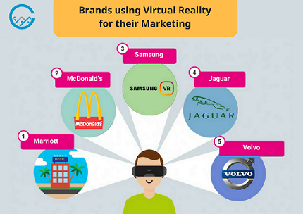 Brands using Virtual Reality for their Marketing