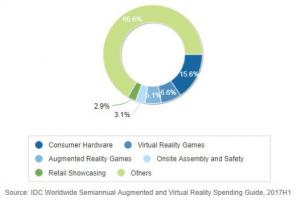 Virtual reality stats
